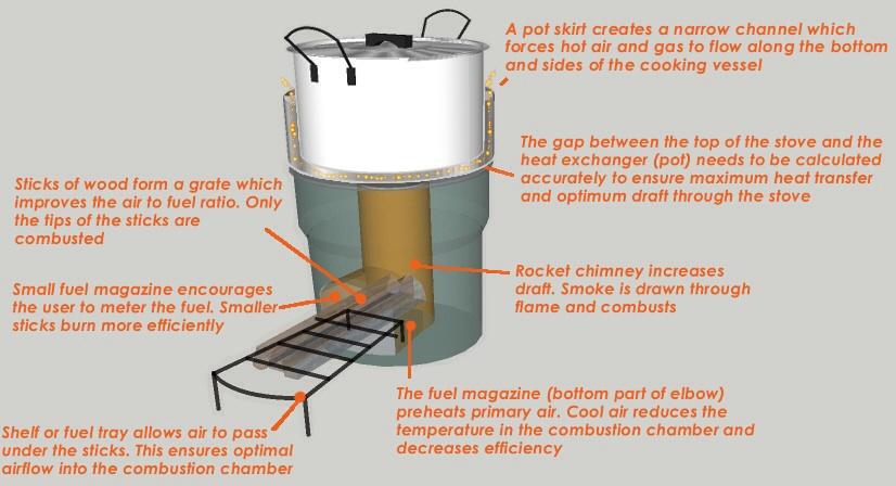 Rocket stove schematic